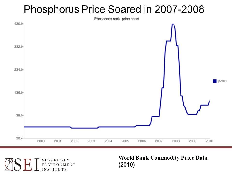 Phosphorus Price Soared in 2007-2008 World Bank Commodity Price Data (2010)