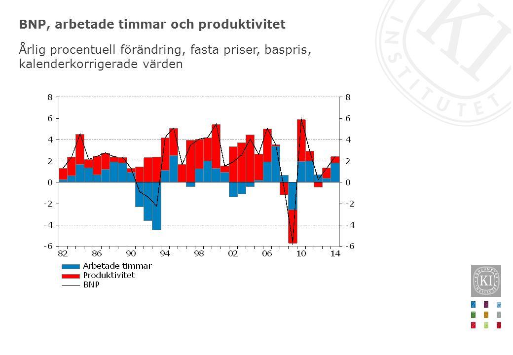 Produktivitetsnivå i näringslivet Index 2006=100, kalenderkorrigerade värden