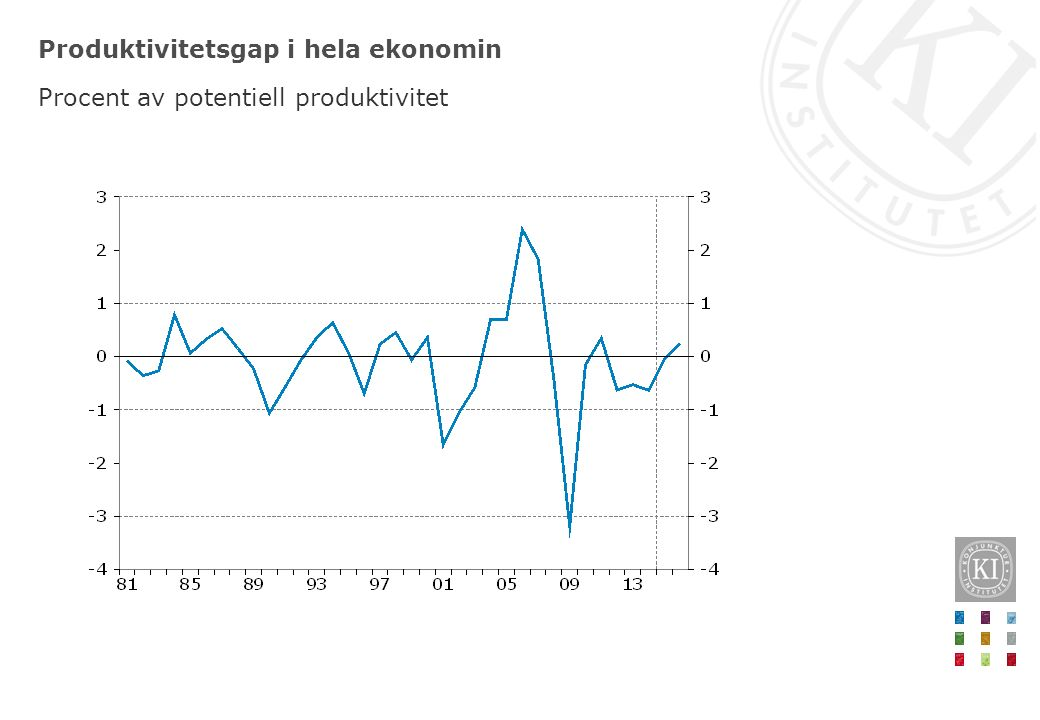 Produktivitet i näringslivet vid olika konjunkturåterhämtningar Index = 100 vid konjunkturbotten, år 0