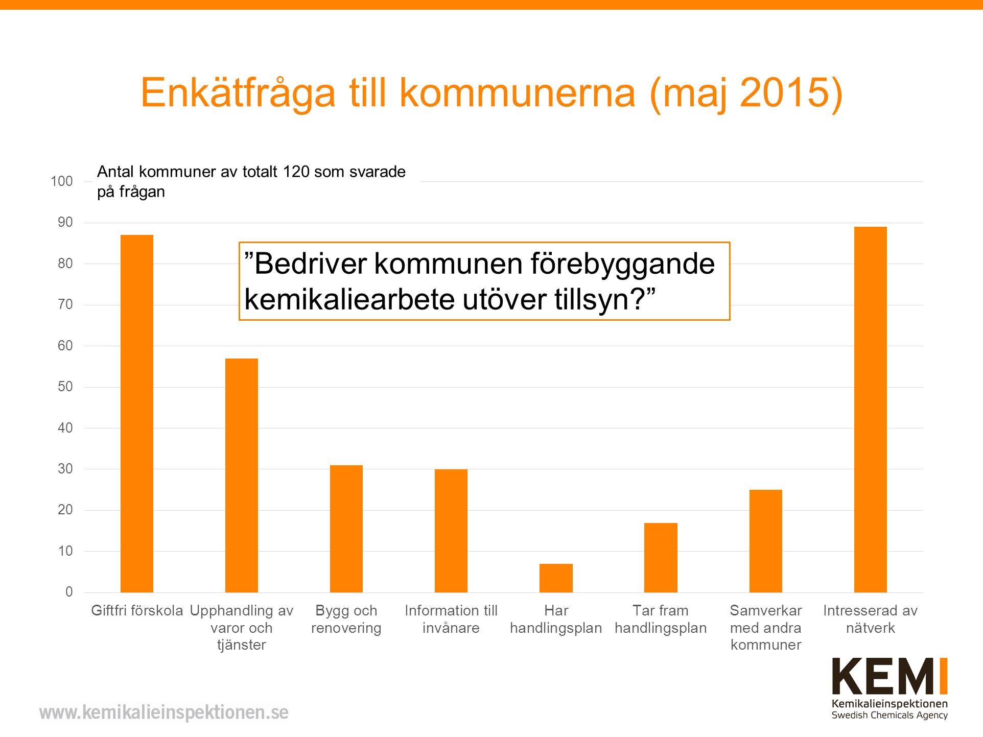 Enkätfråga till kommunerna (maj 2015) Antal kommuner av totalt 120 som svarade på frågan Bedriver kommunen förebyggande kemikaliearbete utöver tillsyn?