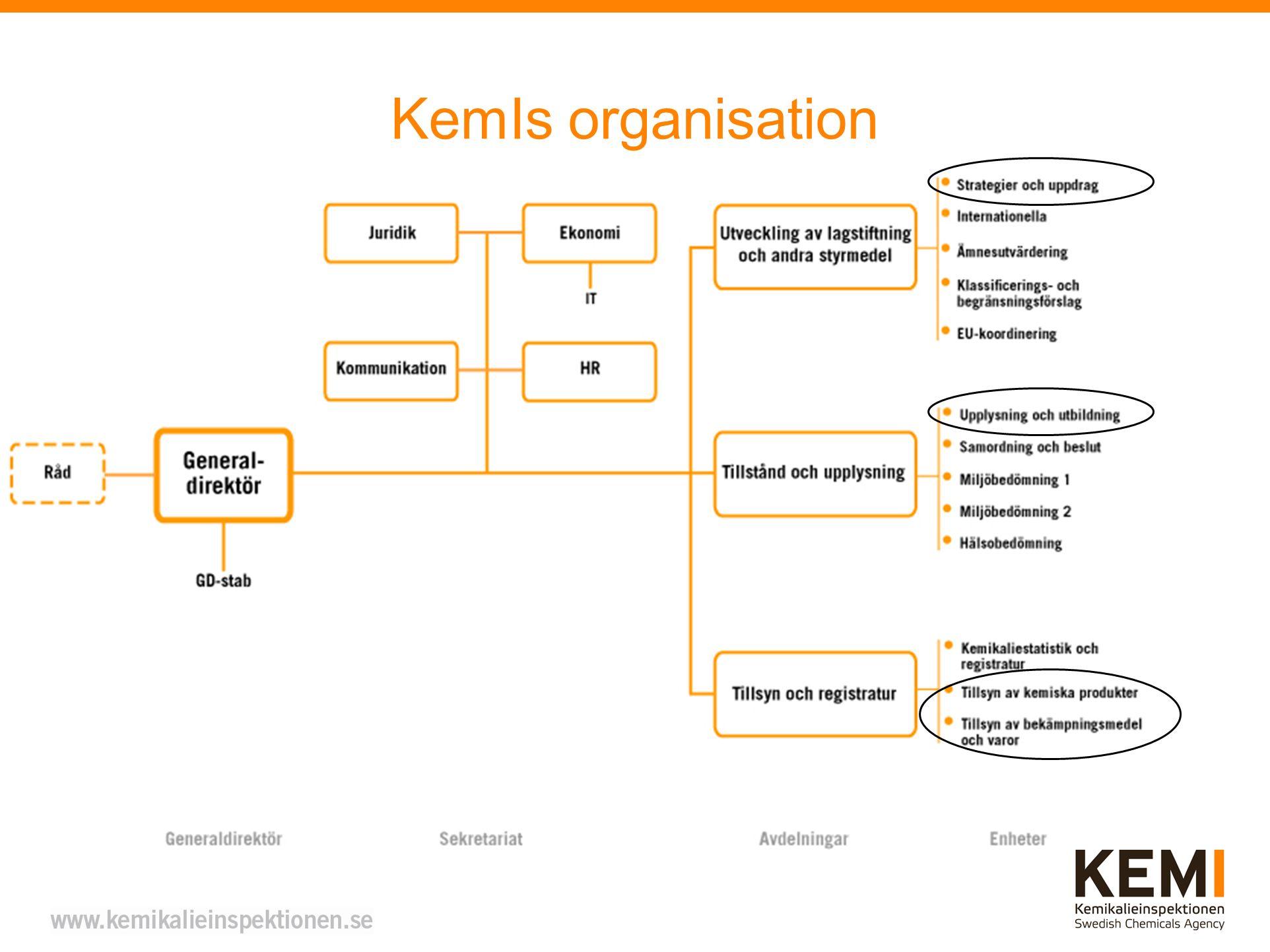 KemIs organisation