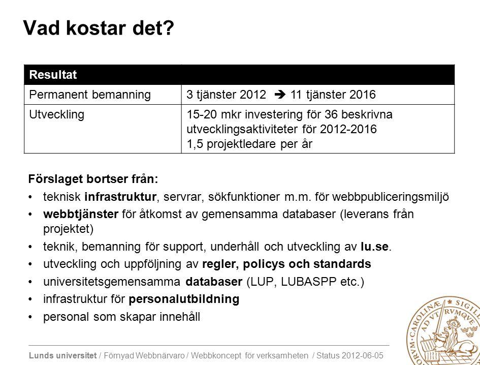 Lunds universitet / Förnyad Webbnärvaro / Webbkoncept för verksamheten / Status 2012-06-05 Vad kostar det.
