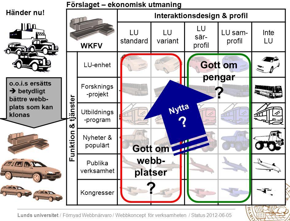 Lunds universitet / Förnyad Webbnärvaro / Webbkoncept för verksamheten / Status 2012-06-05 Händer nu.