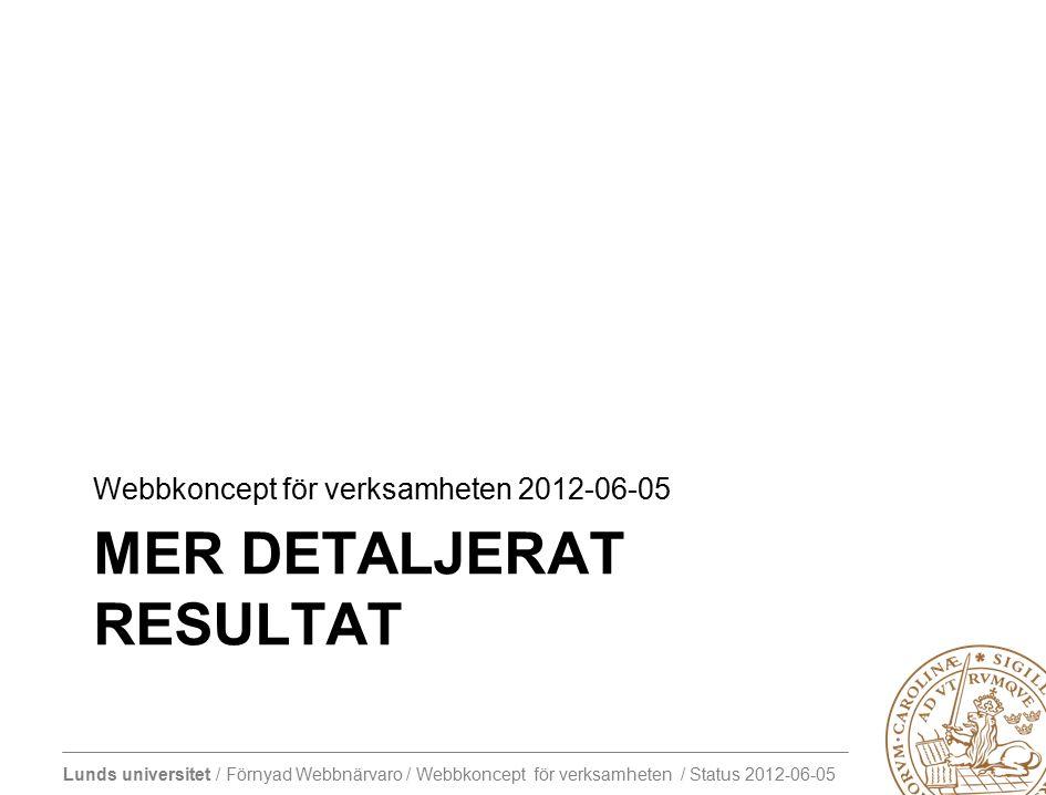 Lunds universitet / Förnyad Webbnärvaro / Webbkoncept för verksamheten / Status 2012-06-05 MER DETALJERAT RESULTAT Webbkoncept för verksamheten 2012-06-05