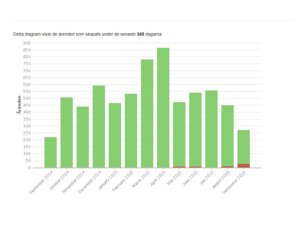 NKI 2015 Medel Värde Lågt (1-4) Mellan (5-7) Högt (8-10) Hur nöjd är du vad gäller möjlighet att komma i kontakt med oss via e-post 8,63,3%6,7%90% Anser du att du får svar på dina frågor i rimlig tid 7,76,7%26,6%66,7% Hur nöjd är du vad gäller: - Hur vi bemöter dig 9,13,3%6,7%90% - Hur hjälpsamma vi är8,96,7%10%83,3% - Kvaliteten på stödet vi lämnar 8,110%16,7%73,3%
