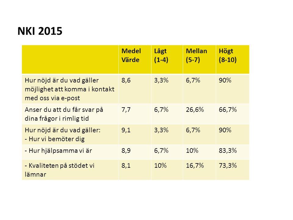 NKI 2015 Medel Värde Lågt (1-4) Mellan (5-7) Högt (8-10) Hur nöjd är du vad gäller möjlighet att komma i kontakt med oss via e-post 8,63,3%6,7%90% Ans