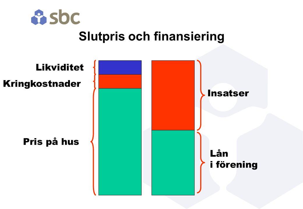 Slutpris och finansiering Lån i förening Insatser Pris på hus Kringkostnader Likviditet