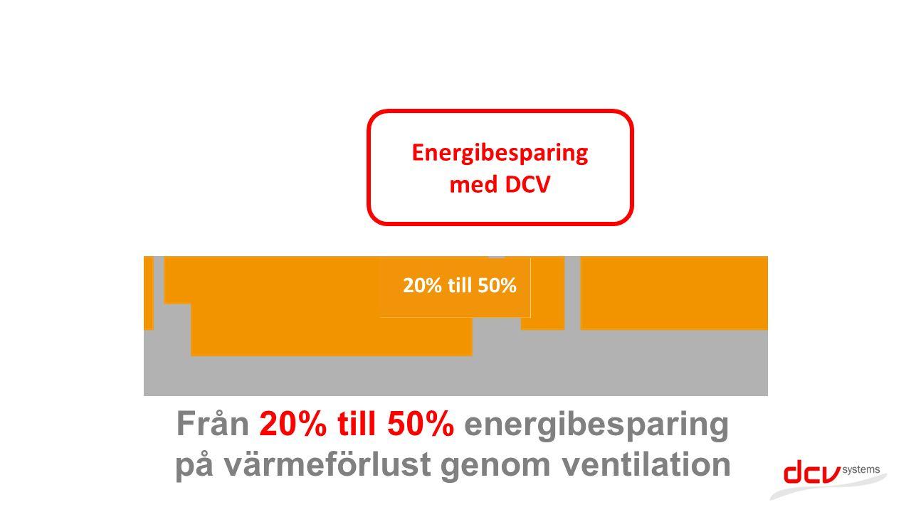 Från 20% till 50% energibesparing på värmeförlust genom ventilation Energibesparing med DCV 20% till 50% Energibesparing med DCV