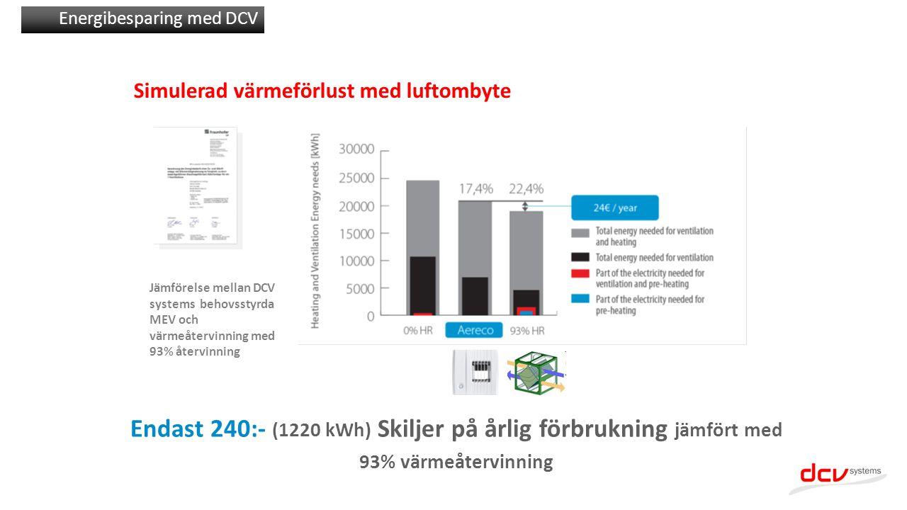 Jämförelse mellan DCV systems behovsstyrda MEV och värmeåtervinning med 93% återvinning Endast 240:- (1220 kWh) Skiljer på årlig förbrukning jämfört m
