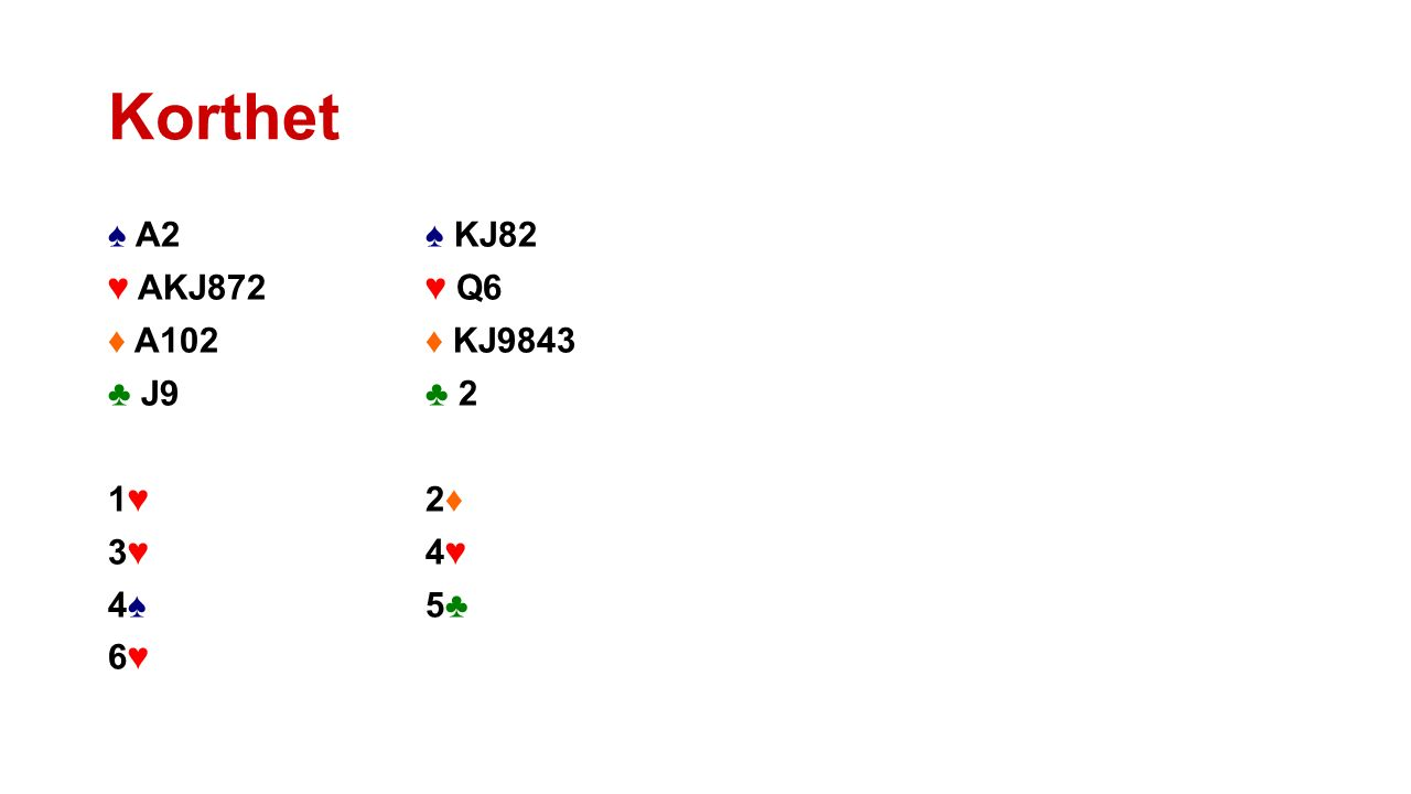 Korthet ♠ A2 ♠ KJ82 ♥ AKJ872♥ Q6 ♦ A102♦ KJ9843 ♣ J9♣ 2 1♥ 2♦ 3♥ 4♥ 4♠5♣ 6♥