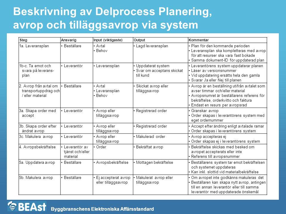 Byggbranschens Elektroniska Affärsstandard Beskrivning av Delprocess Planering, avrop och tilläggsavrop via system StegAnsvarigInput (viktigaste)OutputKommentar 1a.