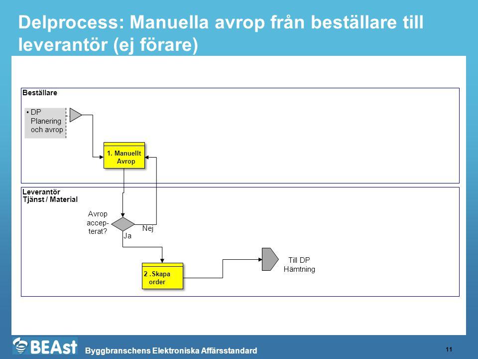 Byggbranschens Elektroniska Affärsstandard Delprocess: Manuella avrop från beställare till leverantör (ej förare) 11 Beställare Leverantör Tjänst / Material DP Planering och avrop 2.Skapa order 1.