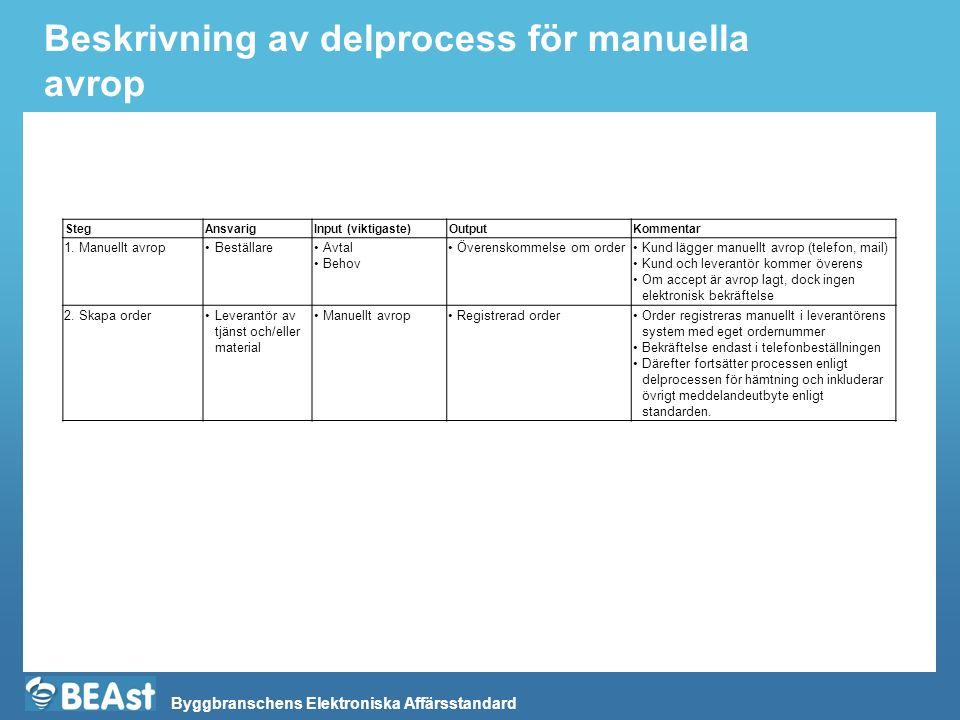 Byggbranschens Elektroniska Affärsstandard Beskrivning av delprocess för manuella avrop StegAnsvarigInput (viktigaste)OutputKommentar 1.