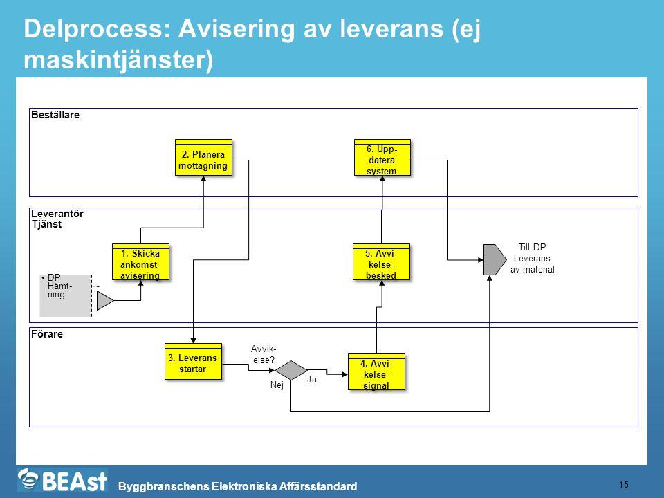 Byggbranschens Elektroniska Affärsstandard Delprocess: Avisering av leverans (ej maskintjänster) 15 Beställare Leverantör Tjänst Förare DP Hämt- ning 1.