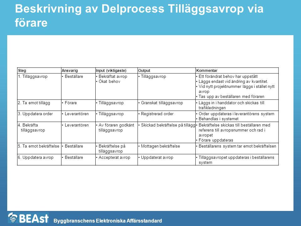 Byggbranschens Elektroniska Affärsstandard Beskrivning av Delprocess Tilläggsavrop via förare StegAnsvarigInput (viktigaste)OutputKommentar 1.