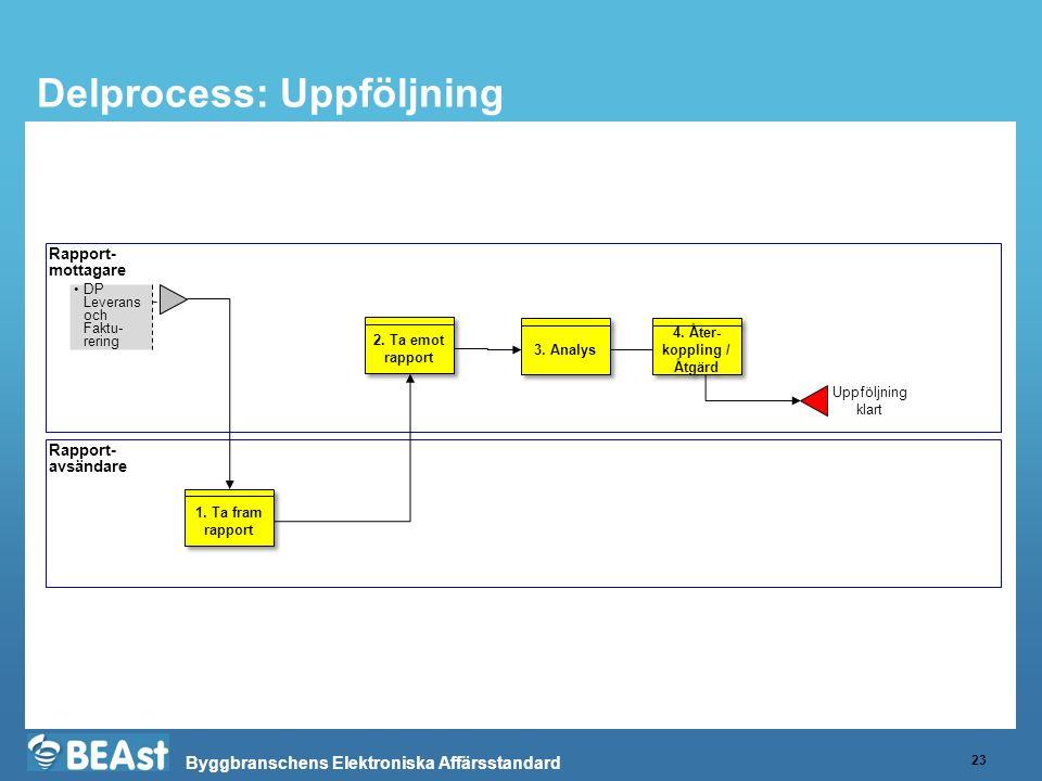 Byggbranschens Elektroniska Affärsstandard Delprocess: Uppföljning 23 Rapport- mottagare Rapport- avsändare 1.