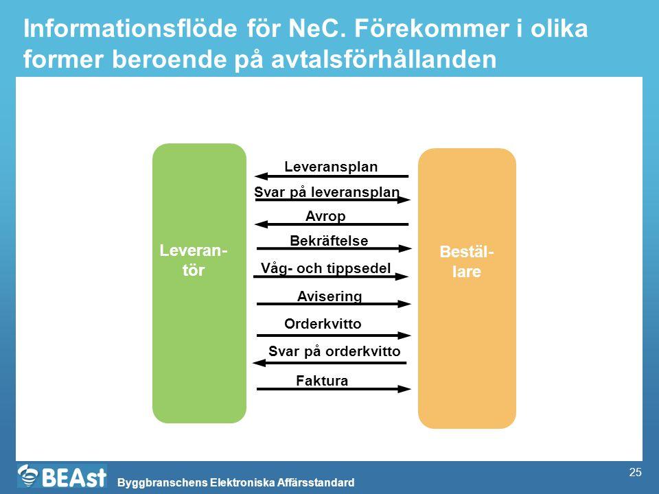 Byggbranschens Elektroniska Affärsstandard 25 Informationsflöde för NeC.