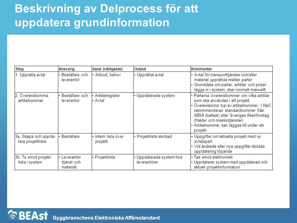 Byggbranschens Elektroniska Affärsstandard Beskrivning av Delprocess för att uppdatera grundinformation StegAnsvarigInput (viktigaste)OutputKommentar 1.