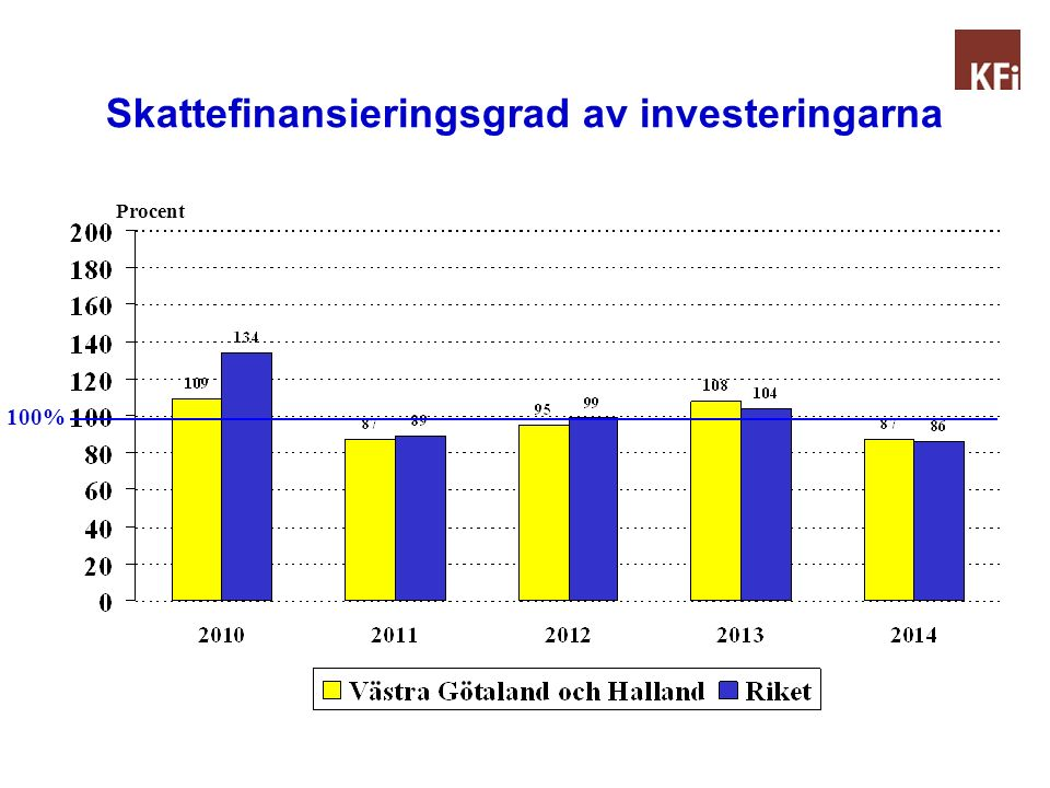 Skattefinansieringsgrad av investeringarna Procent 100%