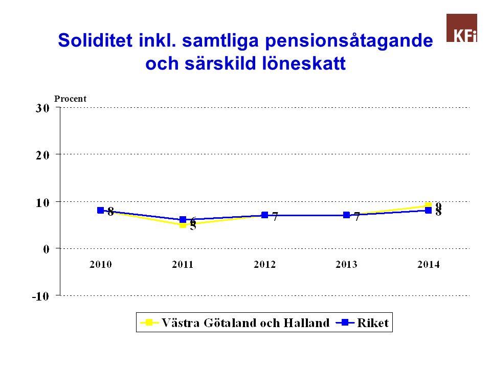 Soliditet inkl. samtliga pensionsåtagande och särskild löneskatt Procent