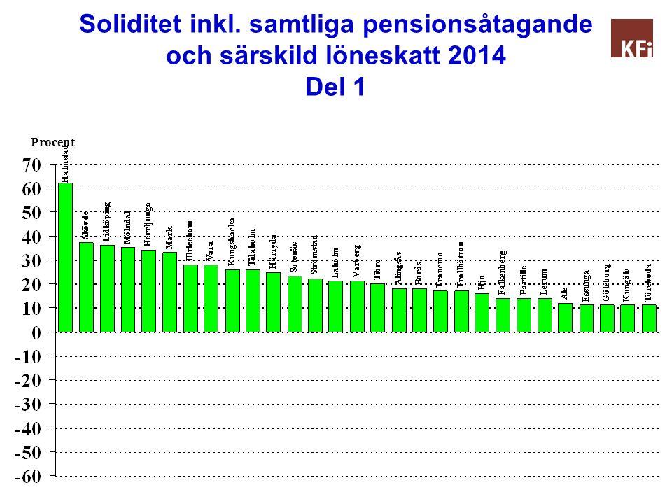 Soliditet inkl. samtliga pensionsåtagande och särskild löneskatt 2014 Del 1 Procent