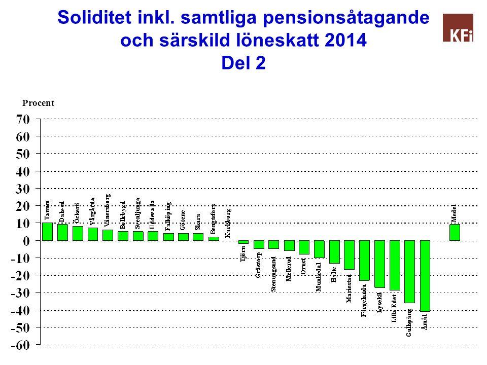 Soliditet inkl. samtliga pensionsåtagande och särskild löneskatt 2014 Del 2 Procent