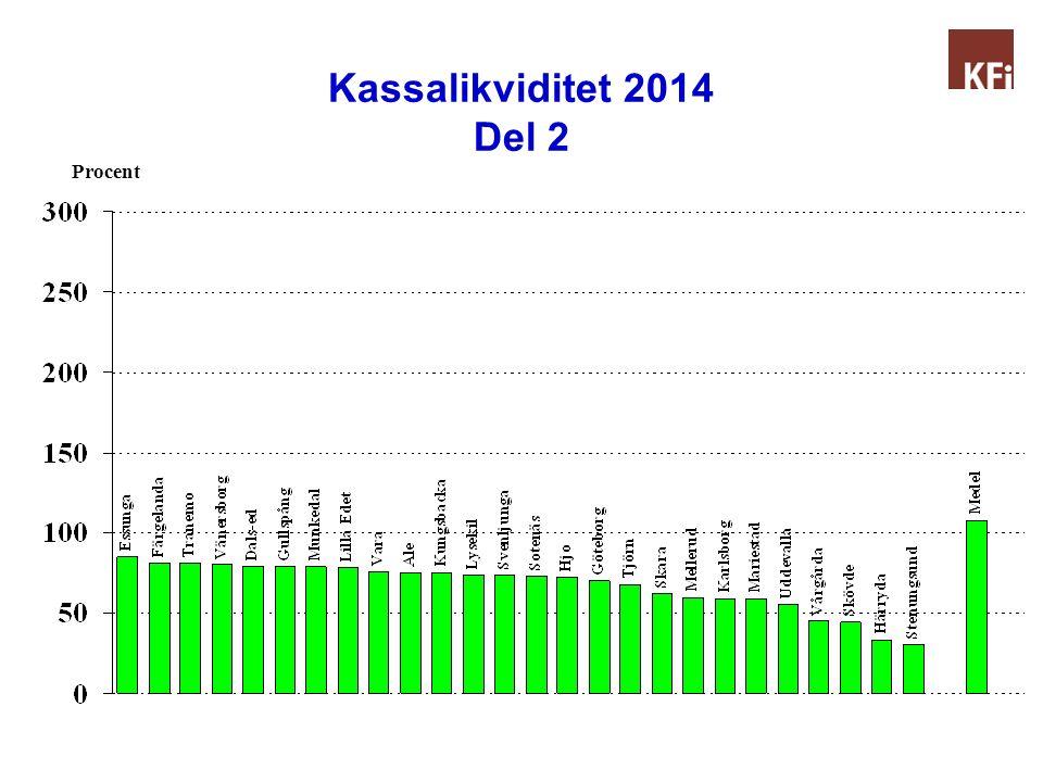 Kassalikviditet 2014 Del 2 Procent
