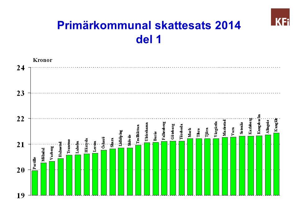 Primärkommunal skattesats 2014 del 1 Kronor