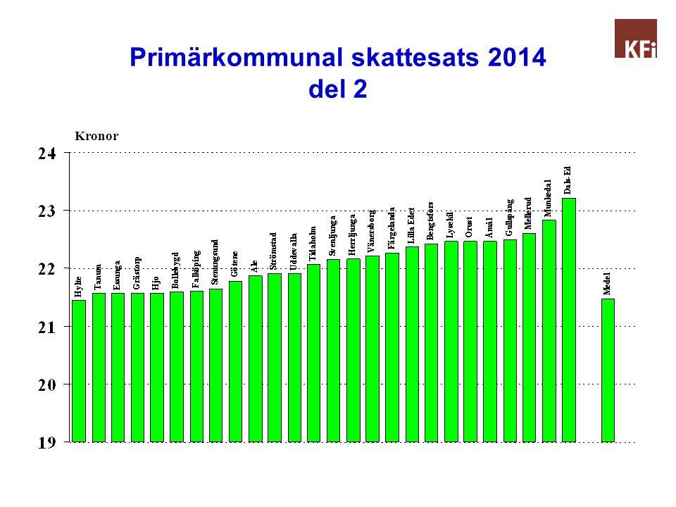 Primärkommunal skattesats 2014 del 2 Kronor