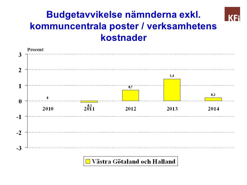 Budgetavvikelse nämnderna exkl. kommuncentrala poster / verksamhetens kostnader Procent