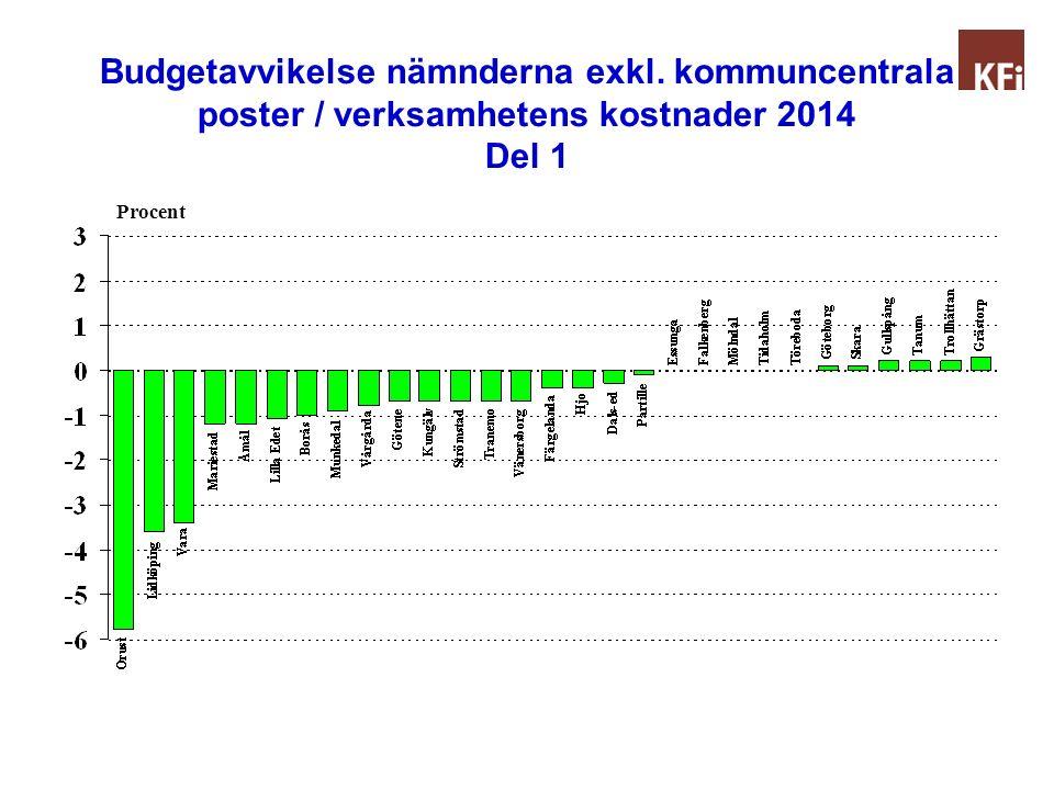 Budgetavvikelse nämnderna exkl. kommuncentrala poster / verksamhetens kostnader 2014 Del 1 Procent