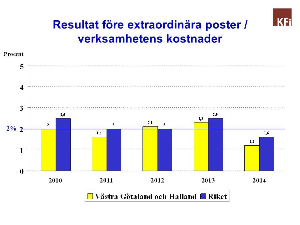 Resultat före extraordinära poster / verksamhetens kostnader 2014 Del 1 Procent 2%