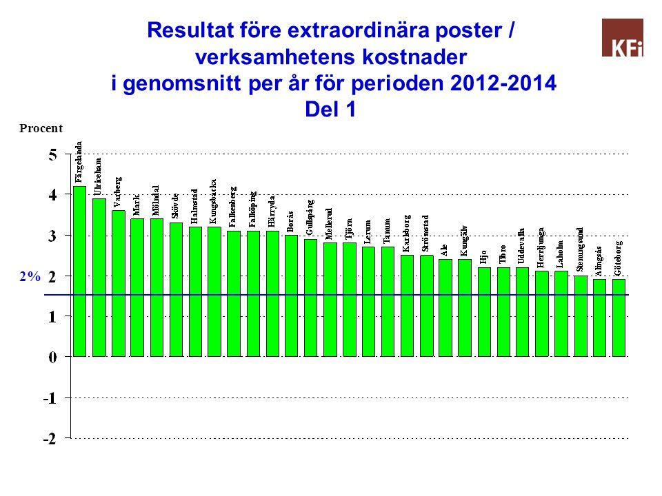 Resultat före extraordinära poster / verksamhetens kostnader i genomsnitt per år för perioden 2012-2014 Del 1 Procent 2%