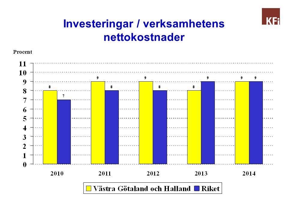 Investeringar / verksamhetens nettokostnader för hela 2012-2014. Genomsnitt per år! Del 1 Procent