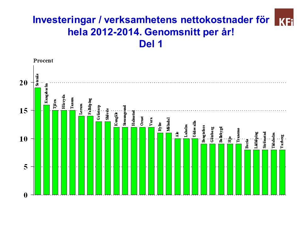 Investeringar / verksamhetens nettokostnader för hela 2012-2014. Genomsnitt per år! Del 2 Procent