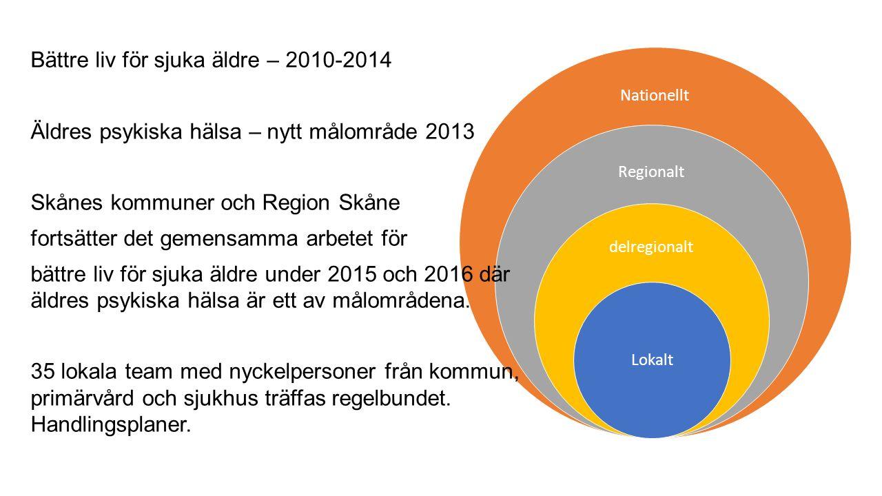 Nationellt Regionalt delregionalt Lokalt Bättre liv för sjuka äldre – 2010-2014 Äldres psykiska hälsa – nytt målområde 2013 Skånes kommuner och Region