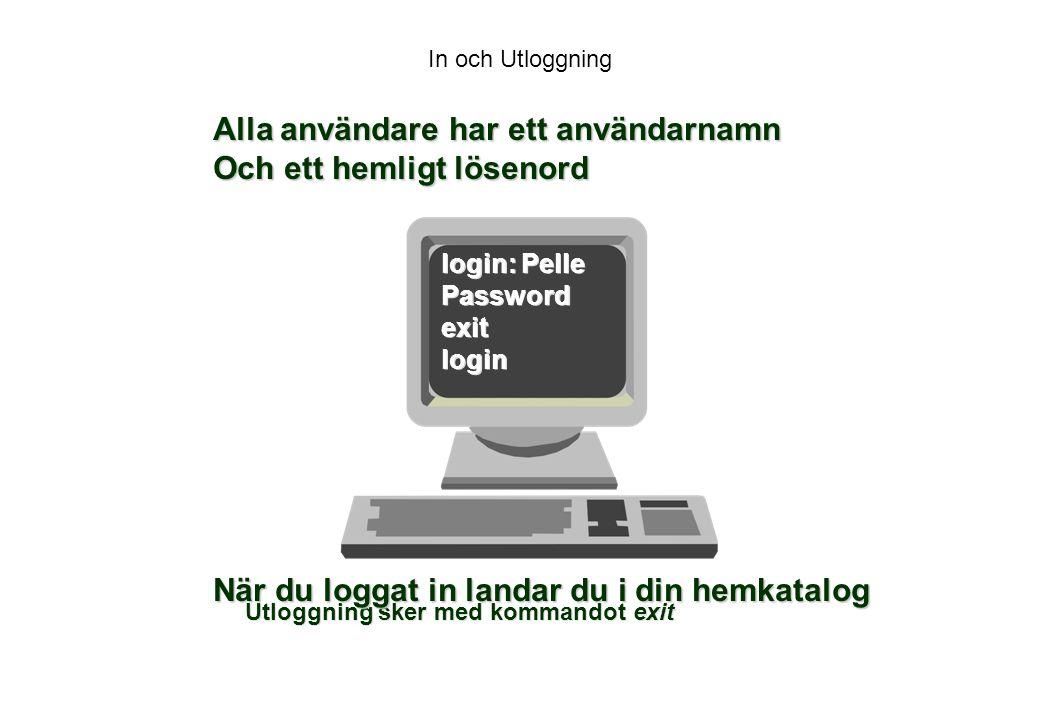 In och Utloggning Utloggning sker med kommandot exit login: Pelle Passwordexitlogin Alla användare har ett användarnamn Och ett hemligt lösenord När du loggat in landar du i din hemkatalog