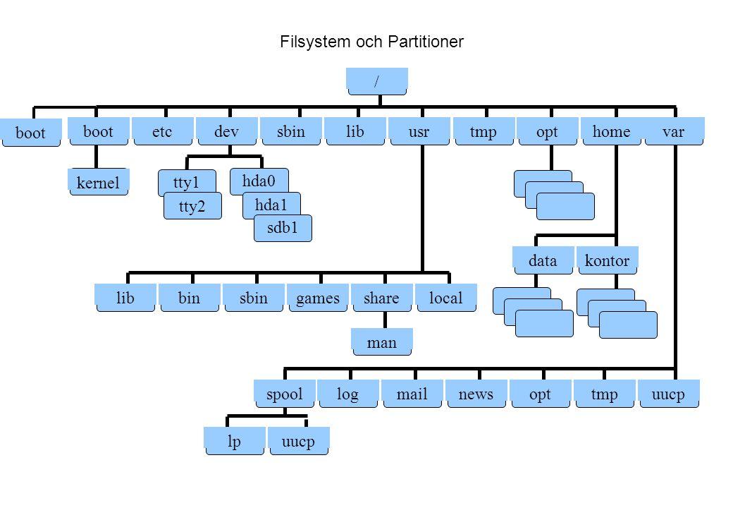 Filsystem och Partitioner boot kernel / etcdevsbinlibusrtmp hda0tty1 tty2 hda1 sdb1 libbinsbingamessharelocal man opthome lpuucp var datakontor logmailnewsopttmpuucp spool boot