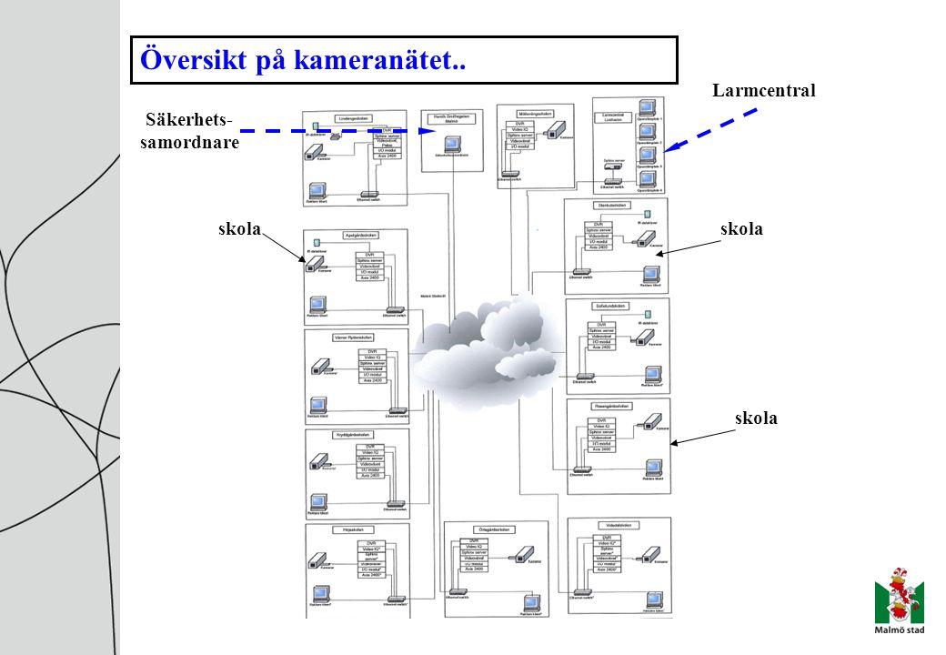 Översikt på kameranätet.. skola Säkerhets- samordnare Larmcentral