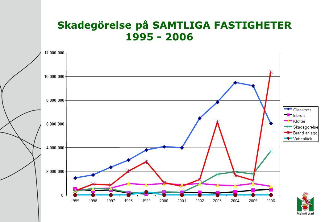 Skadegörelse på SAMTLIGA FASTIGHETER 1995 - 2006 0 2 000 000 4 000 000 6 000 000 8 000 000 10 000 000 12 000 000 199519961997199819992000200120022003200420052006 Glaskross Inbrott Klotter Skadegörelse Brand anlagd Vattenläck