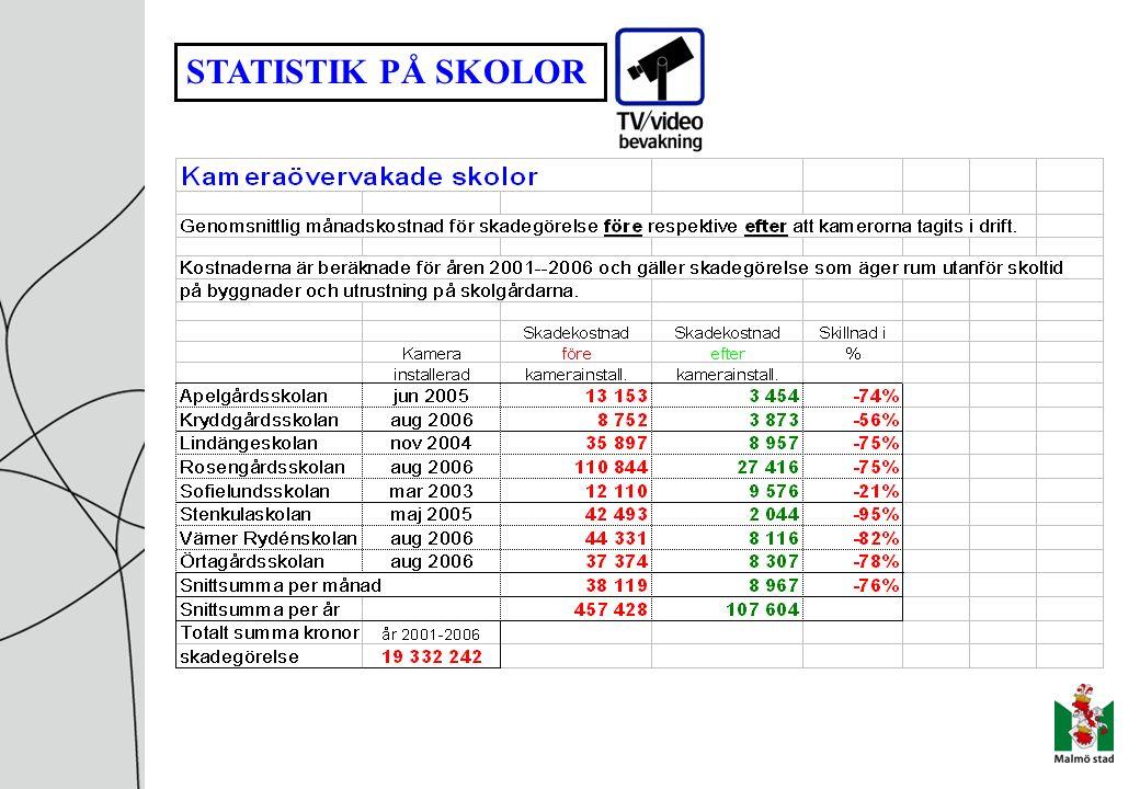 STATISTIK PÅ SKOLOR