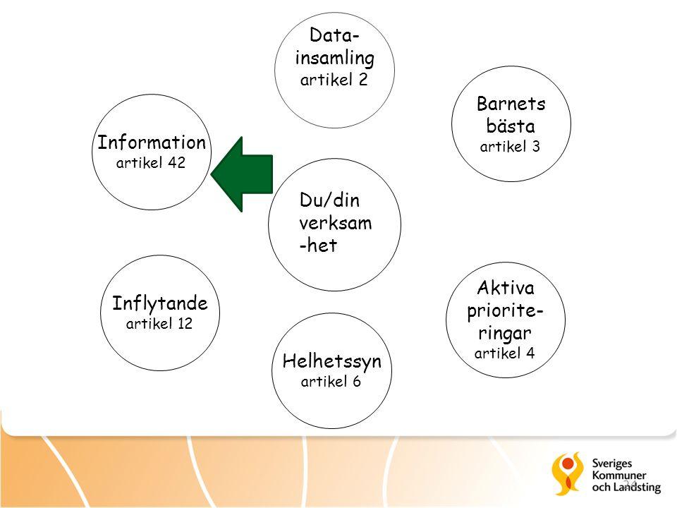 24 Data- insamling artikel 2 Inflytande artikel 12 Information artikel 42 Helhetssyn artikel 6 Aktiva priorite- ringar artikel 4 Barnets bästa artikel 3 Du/din verksam -het