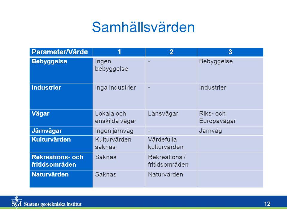 12 Samhällsvärden Parameter/Värde123 BebyggelseIngen bebyggelse - Bebyggelse IndustrierInga industrier-Industrier VägarLokala och enskilda vägar Länsv