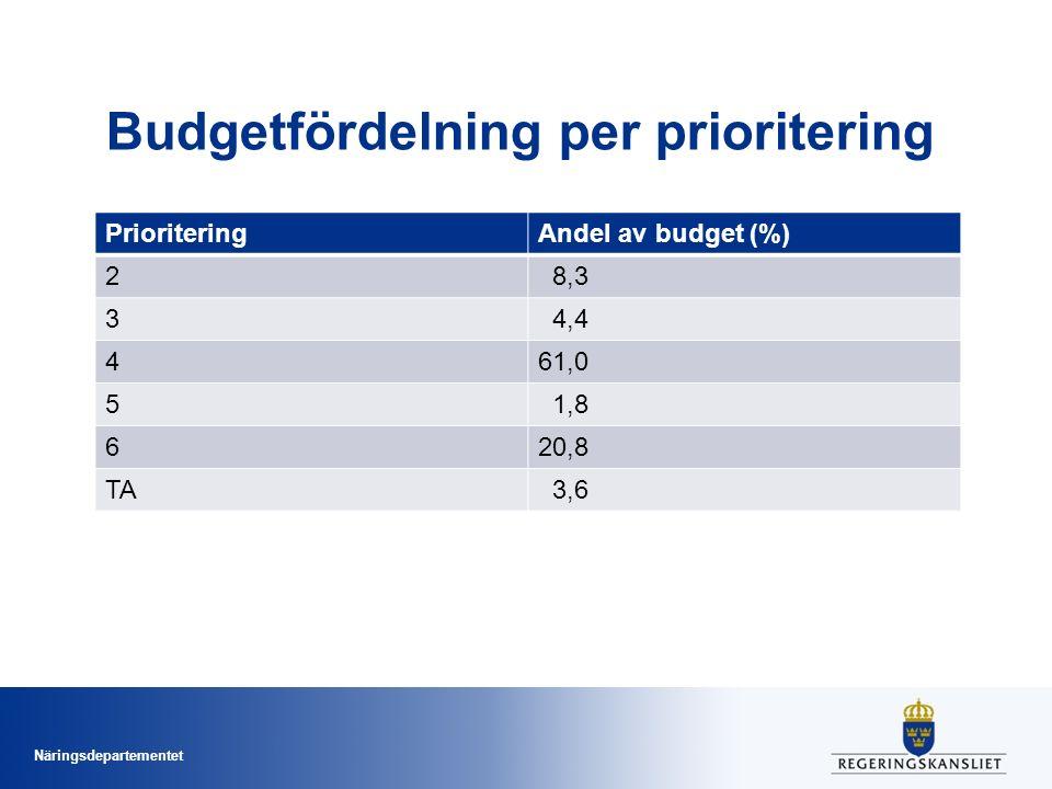 Näringsdepartementet Budgetfördelning per prioritering PrioriteringAndel av budget (%) 2 8,3 3 4,4 461,0 5 1,8 620,8 TA 3,6