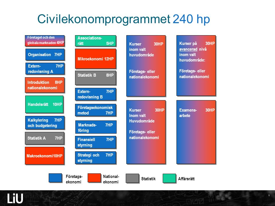 1 Civilekonomprogrammet 240 hp Handelsrätt 10HP Kalkylering 7HP och budgetering Kalkylering 7HP och budgetering Företaget och den globala marknaden 4H