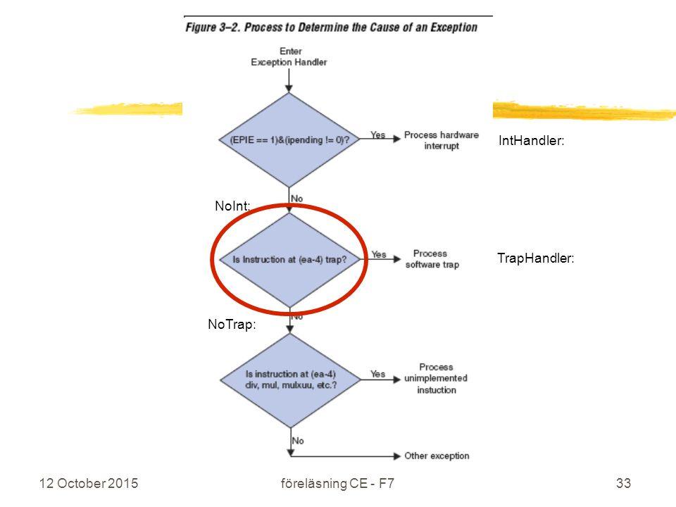 12 October 2015 IS1200 Datorteknik föreläsning CE - F733 IntHandler: NoInt: TrapHandler: NoTrap: