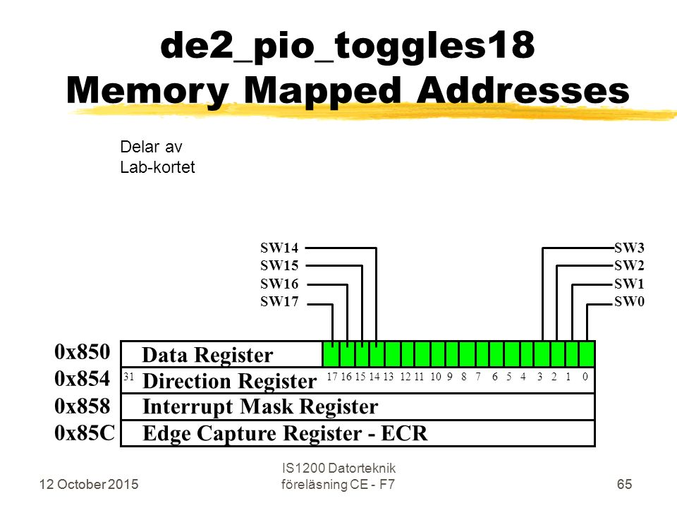 12 October 2015 IS1200 Datorteknik föreläsning CE - F76512 October 201565 de2_pio_toggles18 Memory Mapped Addresses 0x850 0x854 0x858 0x85C 31 17 16 15 14 13 12 11 10 9 8 7 6 5 4 3 2 1 0 SW3 SW2 SW1 SW0 Delar av Lab-kortet SW14 SW15 SW16 SW17 Direction Register Interrupt Mask Register Edge Capture Register - ECR Data Register