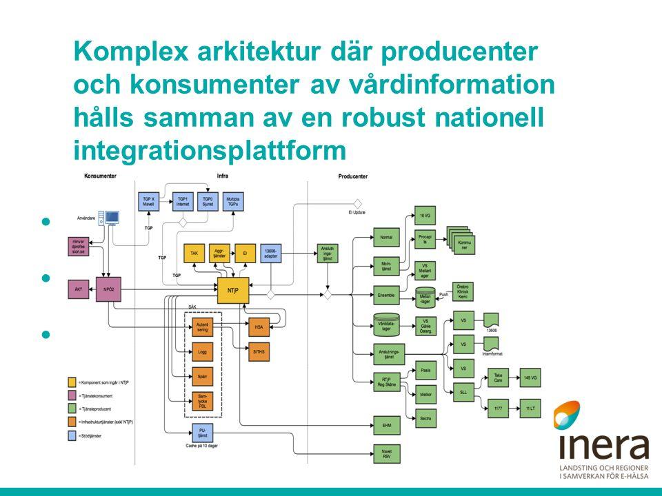 Komplex arkitektur där producenter och konsumenter av vårdinformation hålls samman av en robust nationell integrationsplattform Offentliga och privata
