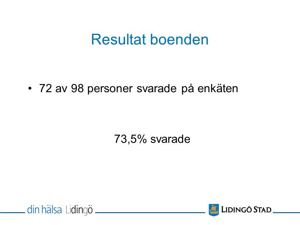 Resultat boenden 72 av 98 personer svarade på enkäten 73,5% svarade