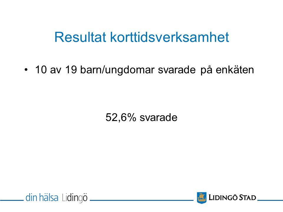 Resultat korttidsverksamhet 10 av 19 barn/ungdomar svarade på enkäten 52,6% svarade